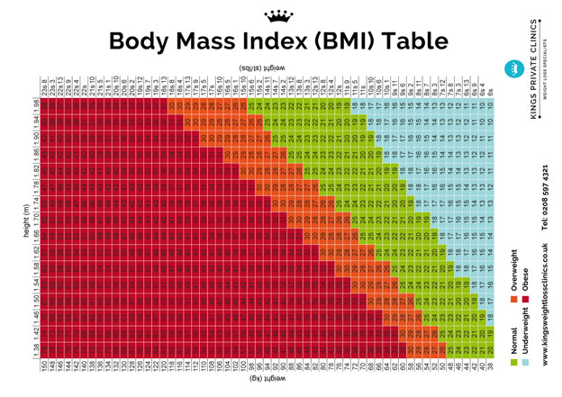 BMI Chart for Men & Women, Weight Index BMI Table for Women & Men ...
