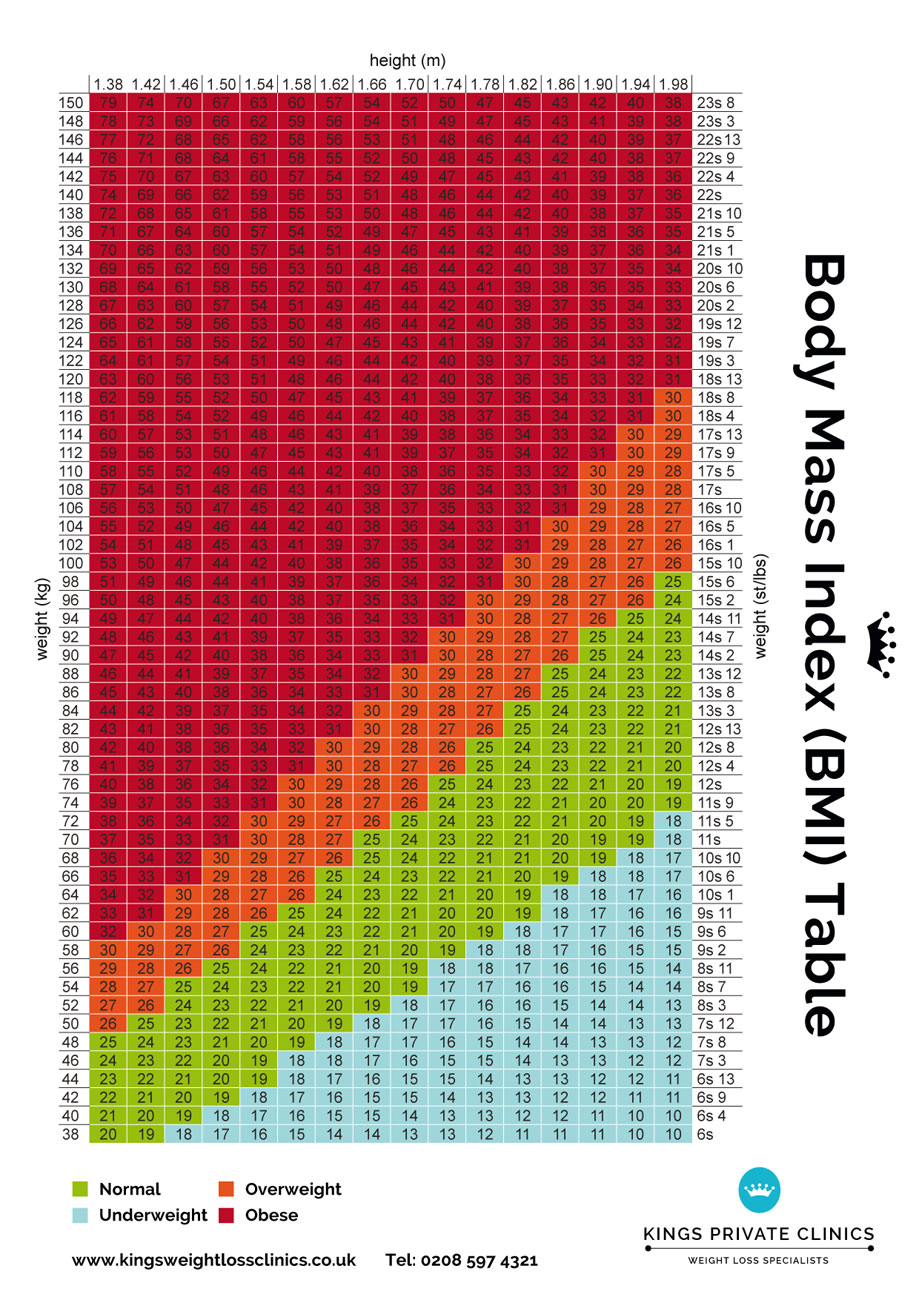 Bmi chart for men women weight index bmi table for women men