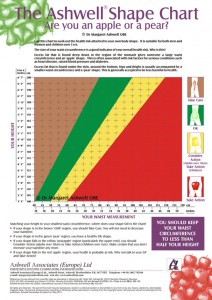 Ashwell Shape Chart - Alternative to Body Mass Index Chart